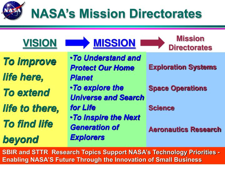 NASA's Mission Directorates