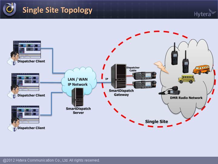 lan wan topology
