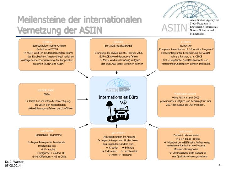 Meilensteine der internationalen Vernetzung der ASIIN