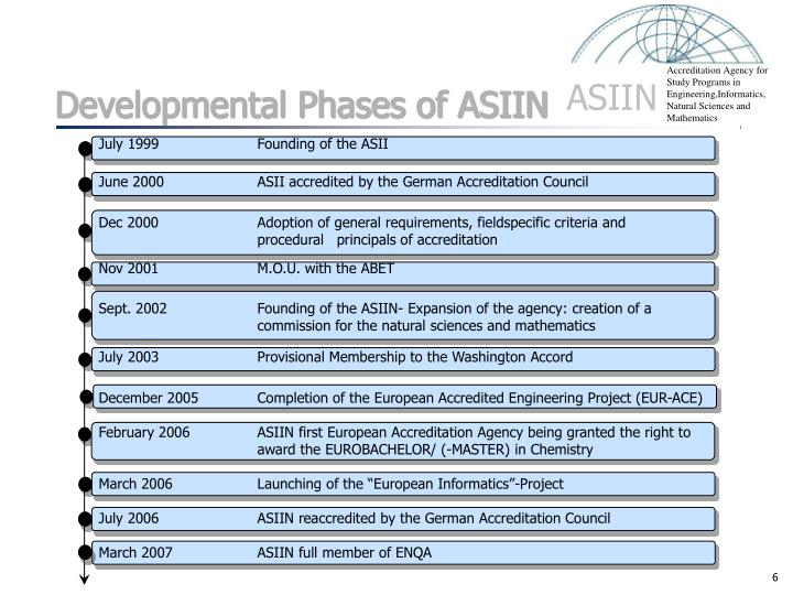 Developmental Phases of ASIIN