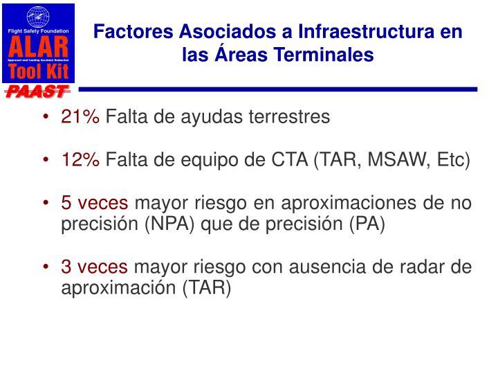 Factores Asociados a Infraestructura en las Áreas Terminales