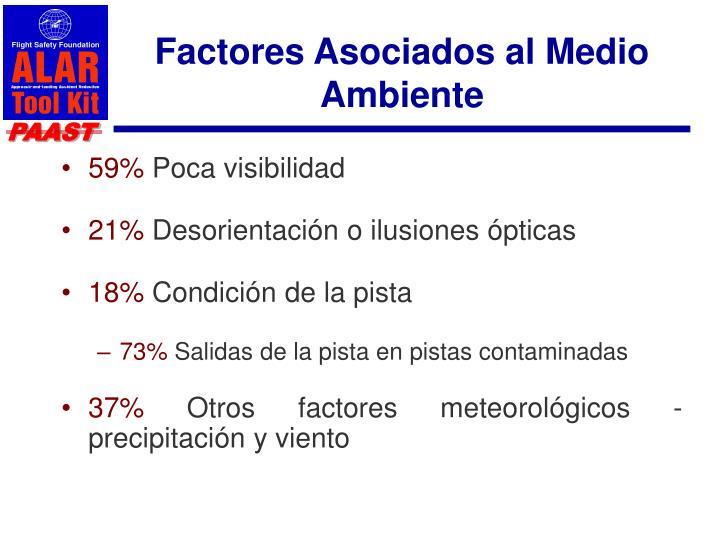 Factores Asociados al Medio Ambiente