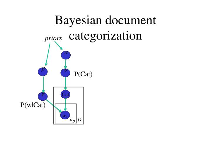 Bayesian document categorization