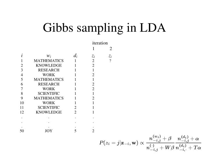 Gibbs sampling in LDA