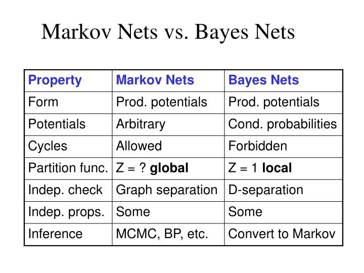 Markov Nets vs. Bayes Nets