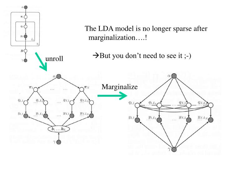 The LDA model is no longer sparse after
