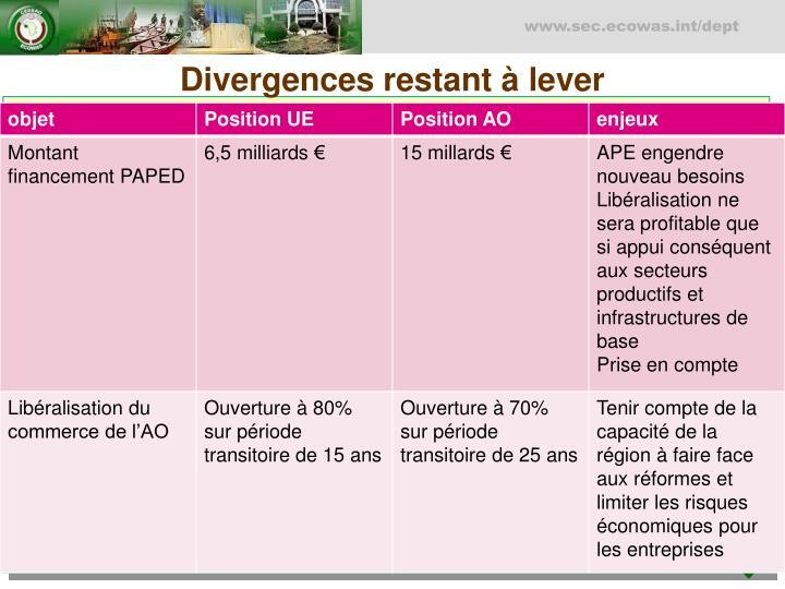 Divergences restant à lever