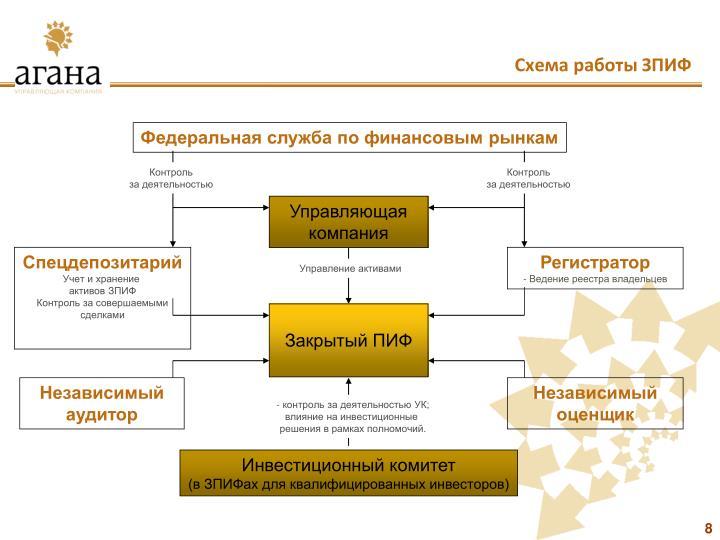 Схема работы ЗПИФ