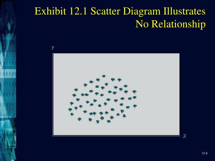 Exhibit 12.1 Scatter Diagram Illustrates