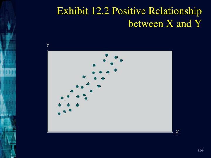 Exhibit 12.2 Positive Relationship