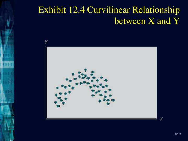 Exhibit 12.4 Curvilinear Relationship between X and Y