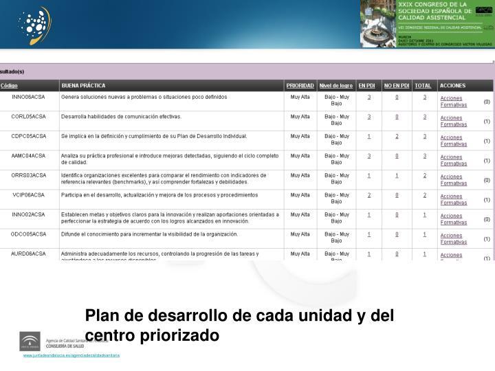 Plan de desarrollo de cada unidad y del centro priorizado