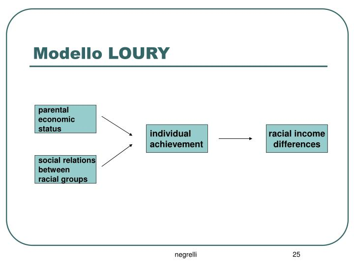 Modello LOURY