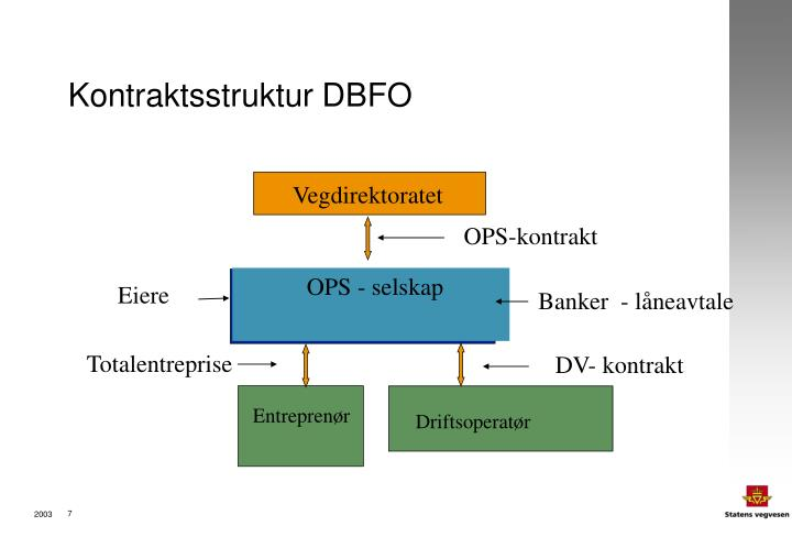 Kontraktsstruktur DBFO