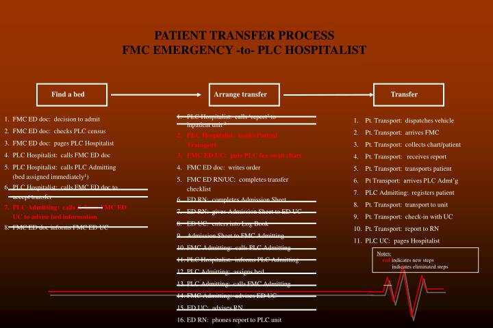 PATIENT TRANSFER PROCESS