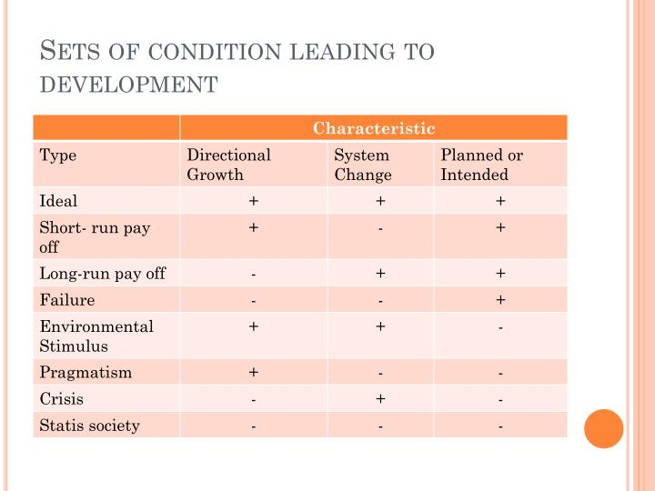Sets of condition leading to development
