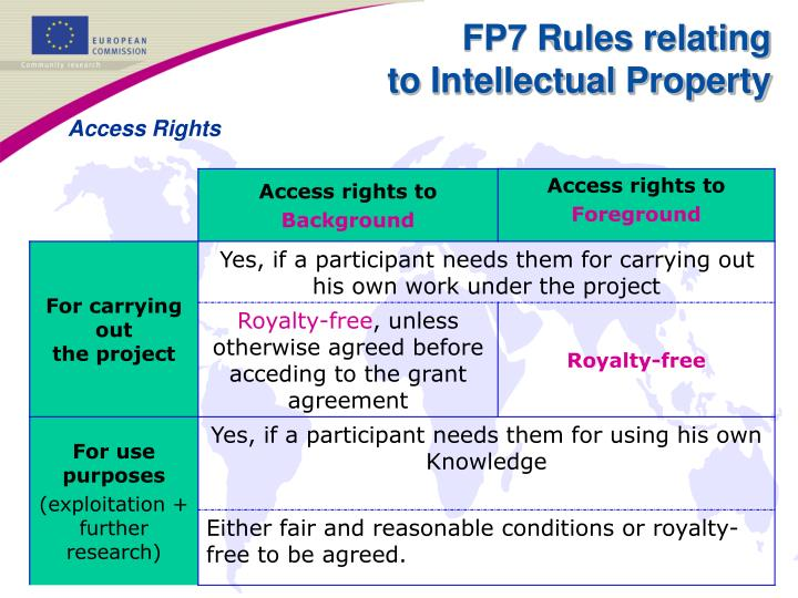 FP7 Rules relating