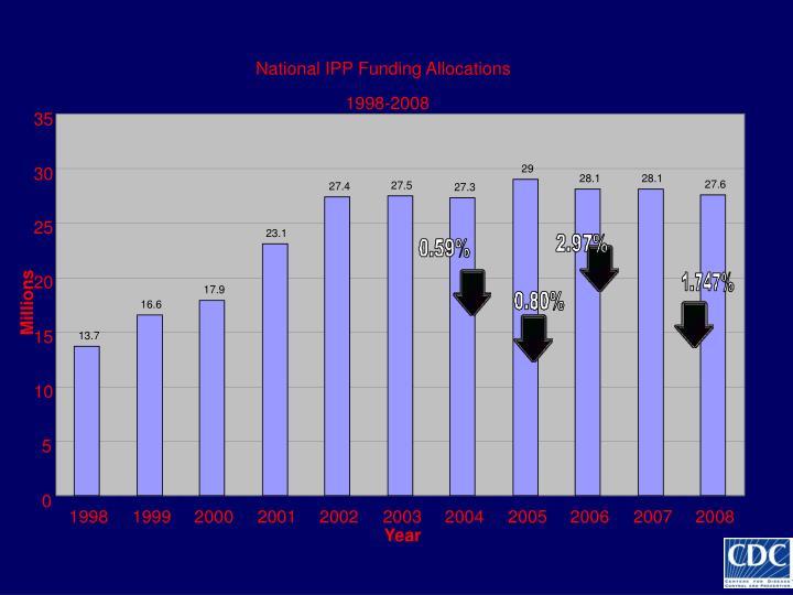 National IPP Funding Allocations