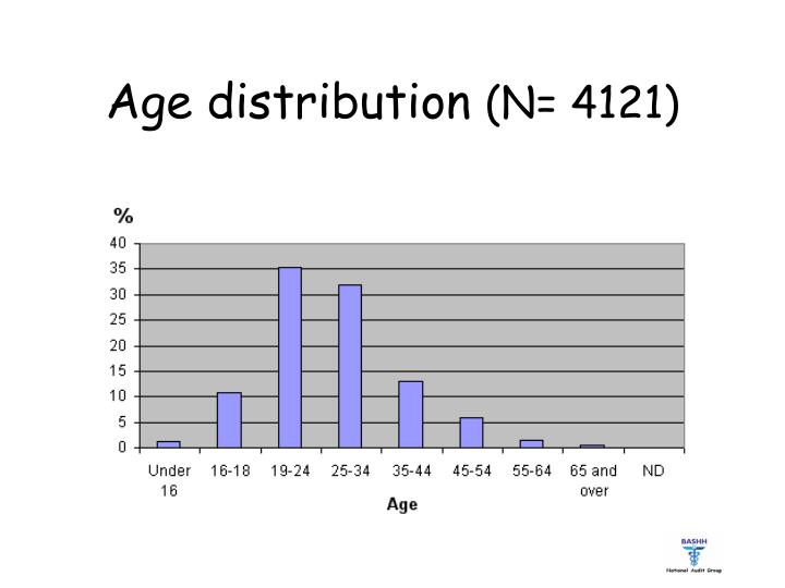 Age distribution n 4121