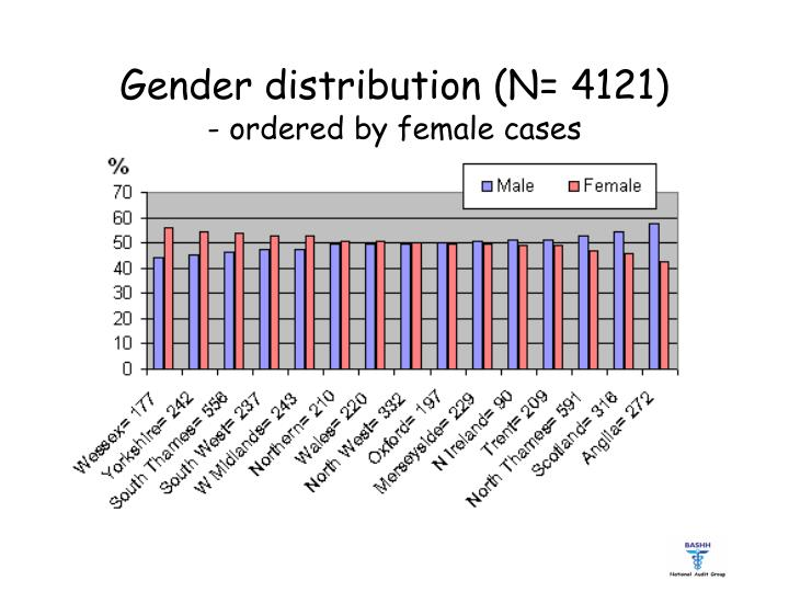 Gender distribution (N=