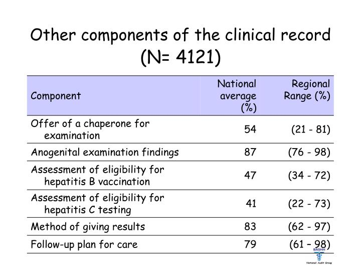 Other components of the clinical record