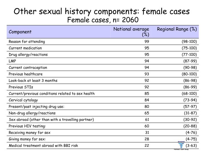 Other sexual history components: female cases
