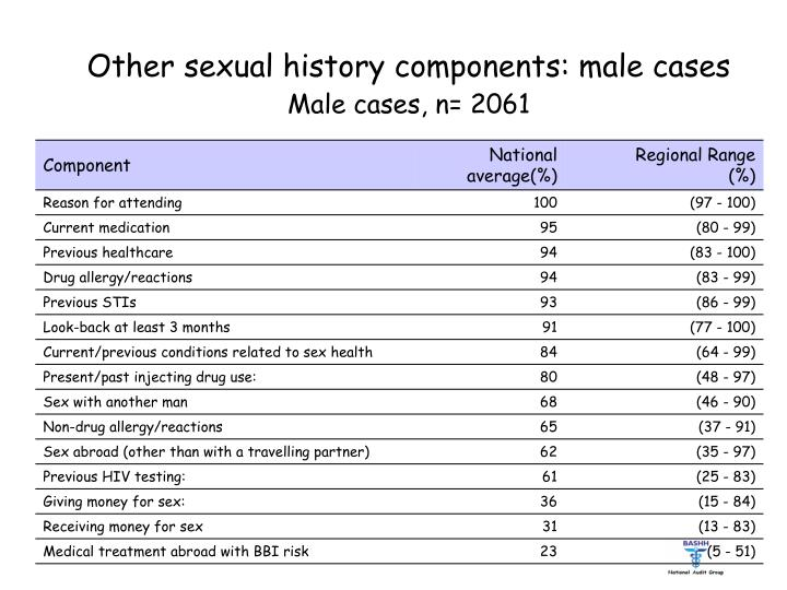 Other sexual history components: male cases