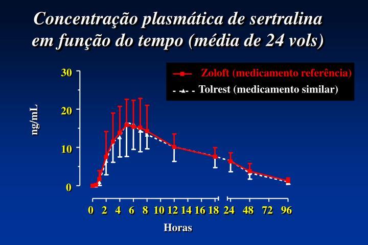 Concentração plasmática de sertralina em função do tempo (média de 24 vols)