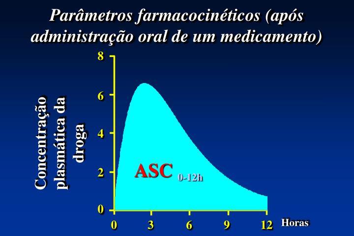 Parâmetros farmacocinéticos (após administração oral de um medicamento)