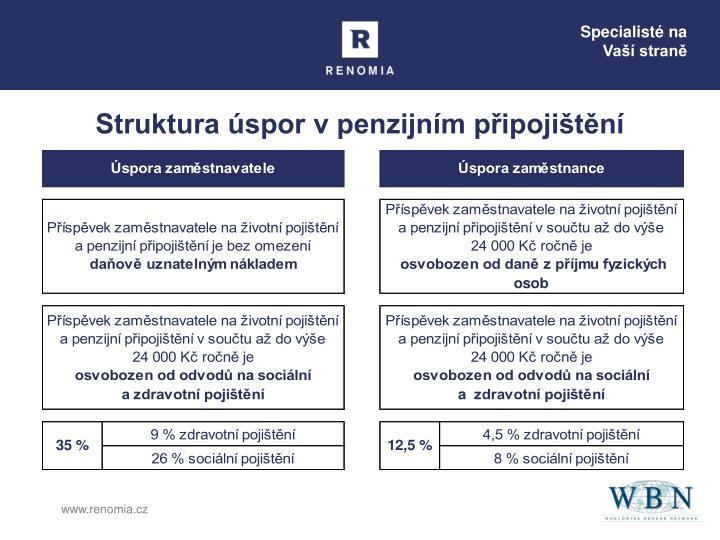 Struktura úspor v penzijním připojištění