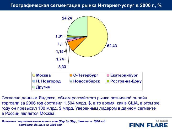 Географическая сегментация рынка Интернет-услуг в 2006 г., %