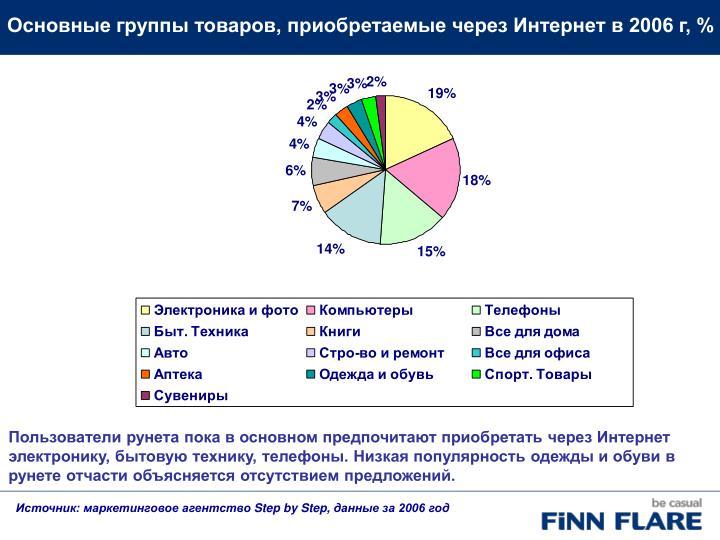 Основные группы товаров, приобретаемые через Интернет в 2006 г, %