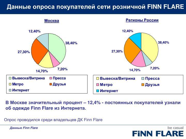 Данные опроса покупателей сети розничной
