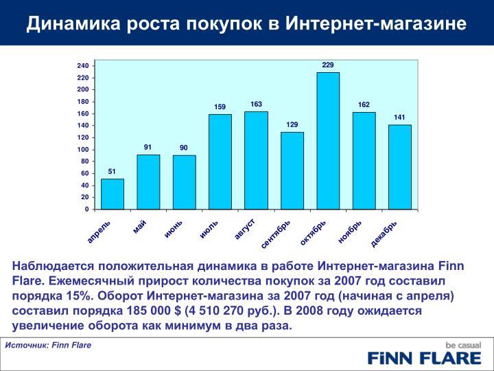 Динамика роста покупок в Интернет-магазине