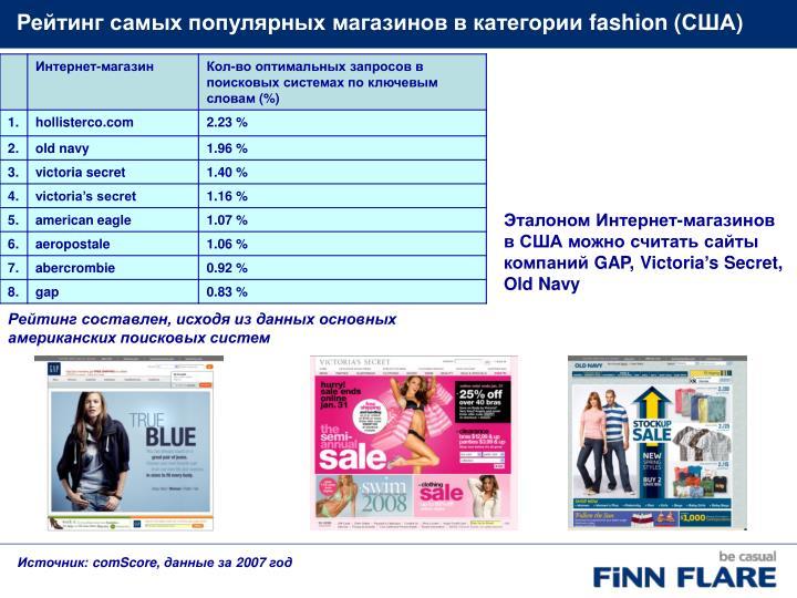 Рейтинг самых популярных магазинов в категории