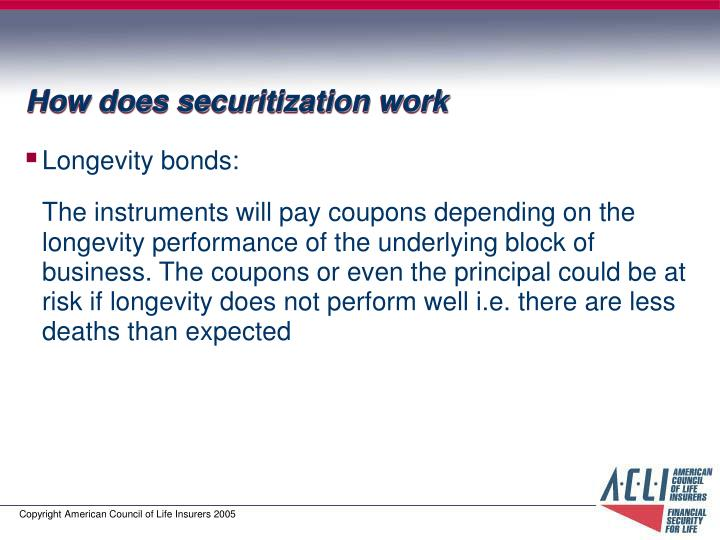 How does securitization work