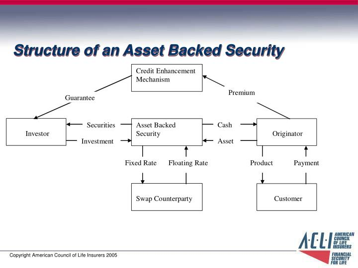 Structure of an Asset Backed Security