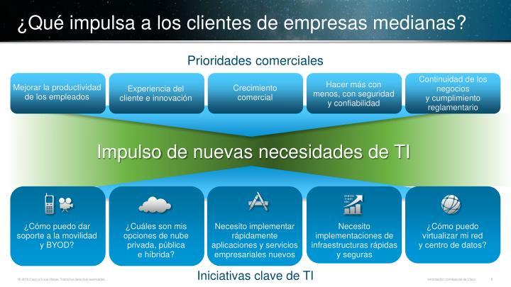 ¿Qué impulsa a los clientes de empresas medianas?