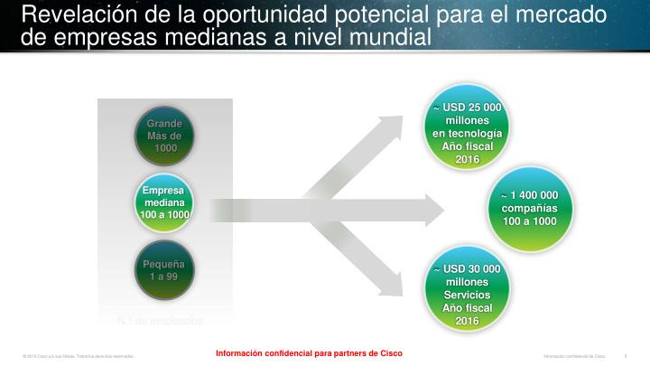 Revelaci n de la oportunidad potencial para el mercado de empresas medianas a nivel mundial
