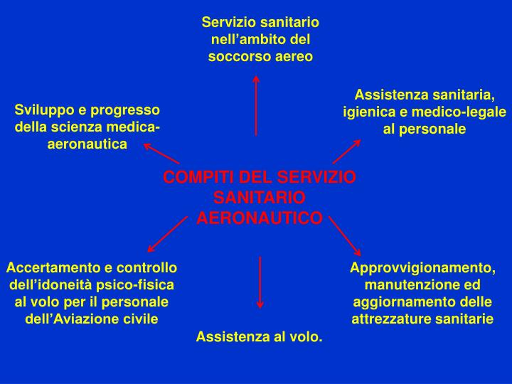 Servizio sanitario nell'ambito del soccorso aereo