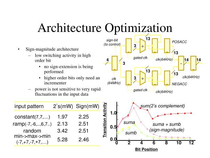 Sign-magnitude architecture