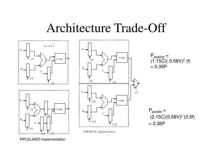 Architecture Trade-Off