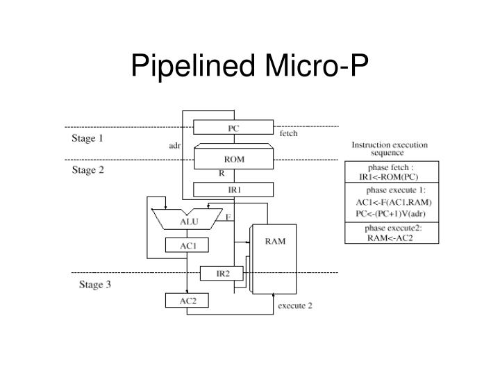 Pipelined Micro-P