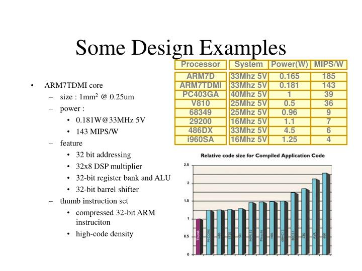 ARM7TDMI core