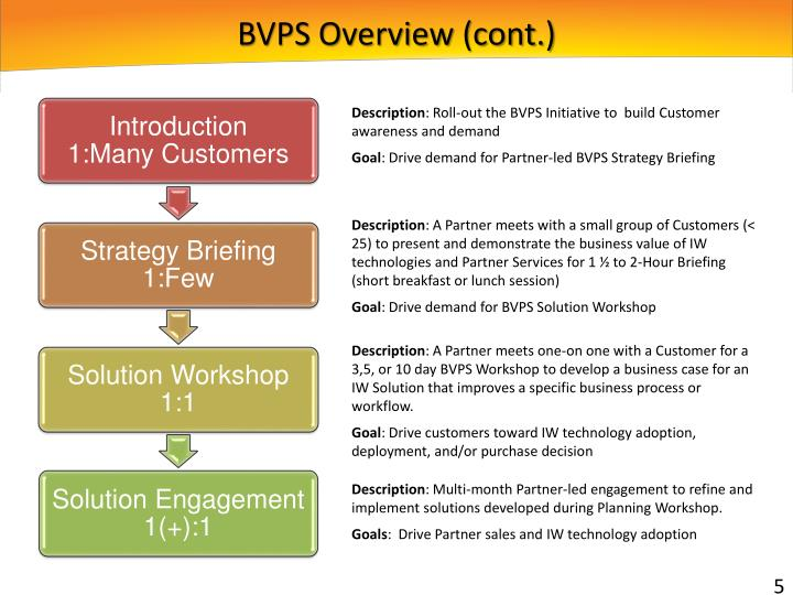 BVPS Overview (cont.)