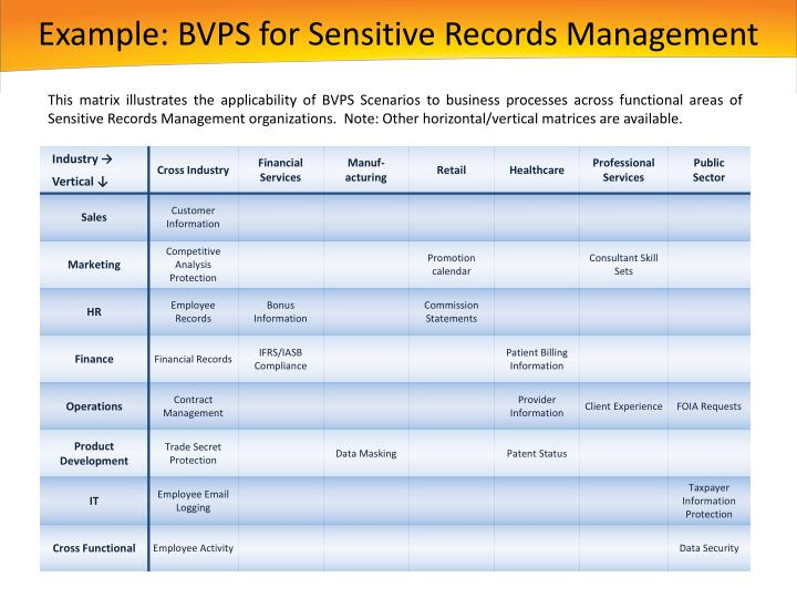 Example: BVPS for Sensitive Records Management