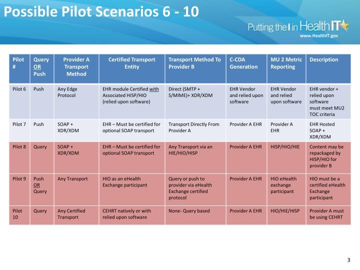 Possible Pilot Scenarios 6 - 10