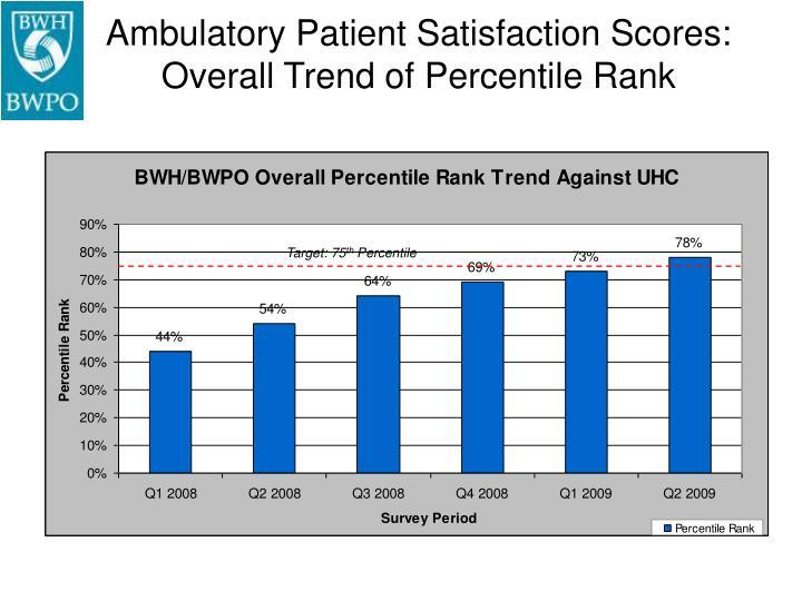 Ambulatory Patient Satisfaction Scores: