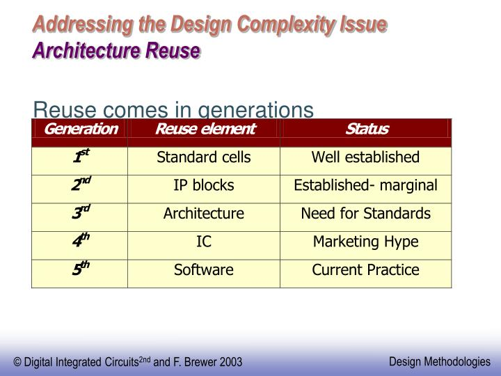 Addressing the Design Complexity Issue