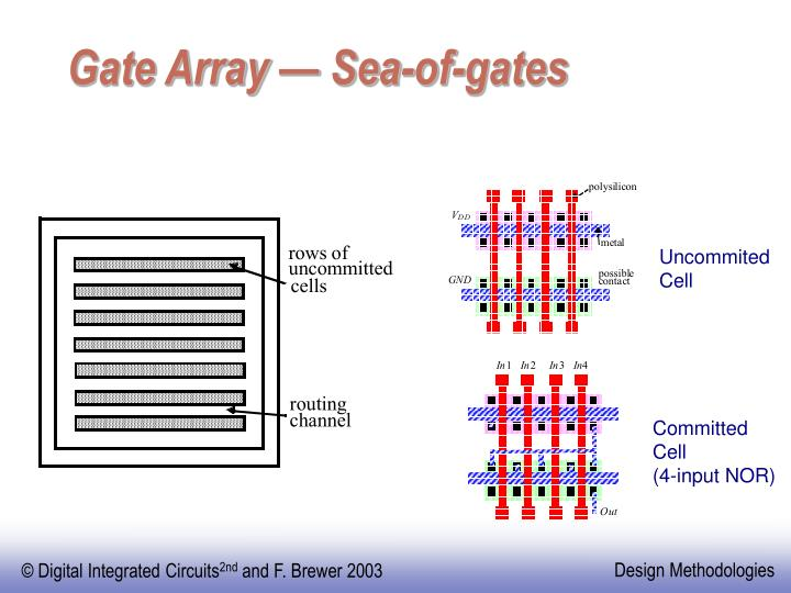 Gate Array — Sea-of-gates